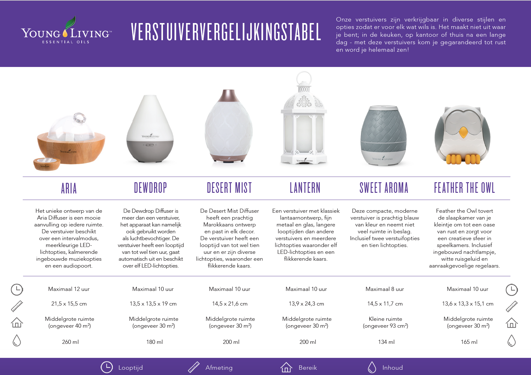 Diffusers Young Living
